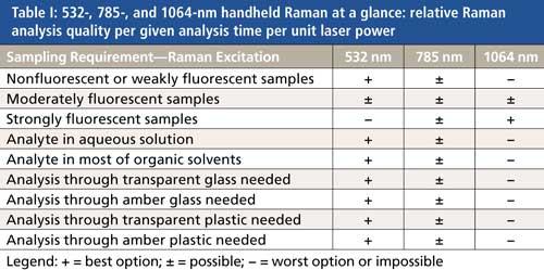 Recent Developments In Handheld Raman Spectroscopy For Industry