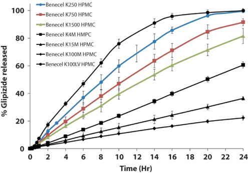 Customizing HPMC to Minimize Drug Variability