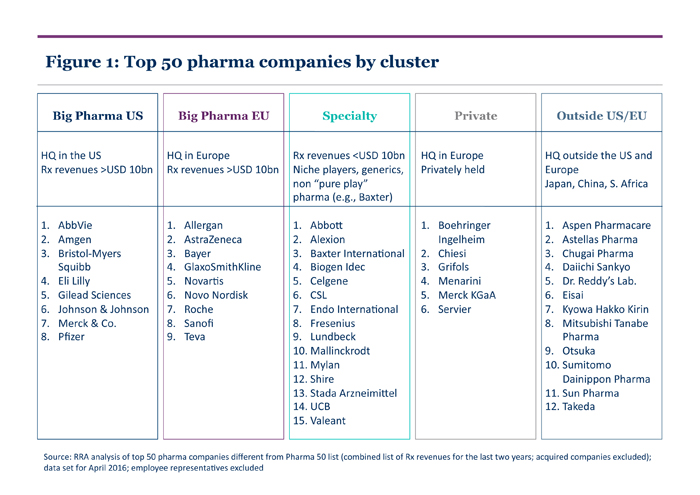 European Union EU Specialty Pharma Companies Outside Of The US And Privately Held Primarily In