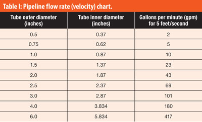 Table I: Pipeline flow rate (velocity) chart.