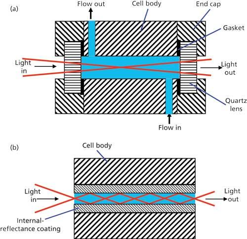 How Does It Work? Part IV: Ultraviolet Detectors | LCGC