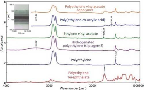 Ft Ir Microscopic Analysis Of Polymer Laminate Samples