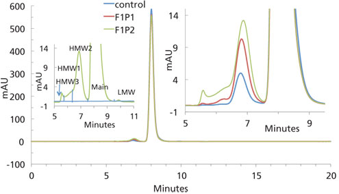 Enabling Freeze-Thaw Stability of PBS-Based Formulations of