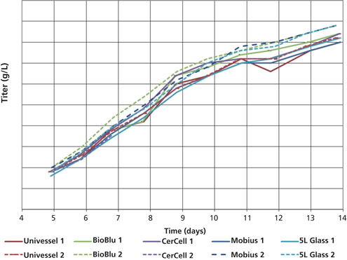 Figure 3. Product concentration vs. cultivation time for the four disposable bioreactor runs compared with the control during 14-day fed-batch. Both Run 1 and Run 2 are depicted. Data were obtained using a Protein A high-performance liquid chromatography (HPLC) method.