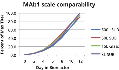 Figure 4. Product concentration vs. cultivation time for 3-L single-use bioreactor, 15-L glass vessels, 50-L, and 500-L single-use bioreactors for an antibody.