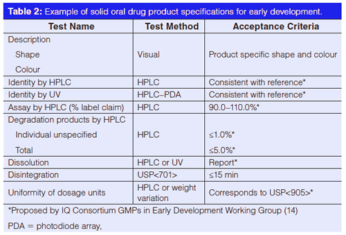 Separation Science in Drug Development, Part 4: Quality