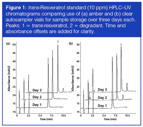 Improved Sensitivity and Specificity for trans-Resveratrol