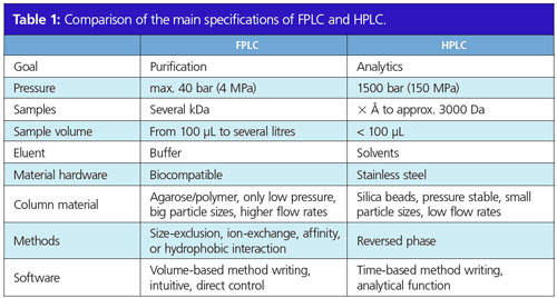 FPLC versus Analytical HPLC: Two Methods, One Origin, Many