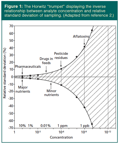 Know Your Sample: Size Matters | LCGC