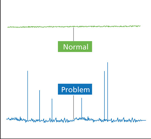 GC Troubleshooting In Simple Pictures, Part I