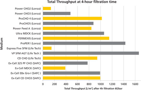 Figure 2: Throughput overview within four-hour filtration time with 15 cell culture media (CCM) at constant pressure 2.0 bar; virus media filter, lab modules.