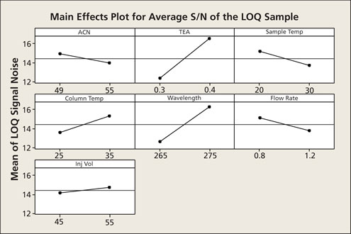 Application of qbd and qrm to analytical method validation figure 3 main effects plot for average signal to noise ratio sn of the limit of quantitation loq sample ccuart Images