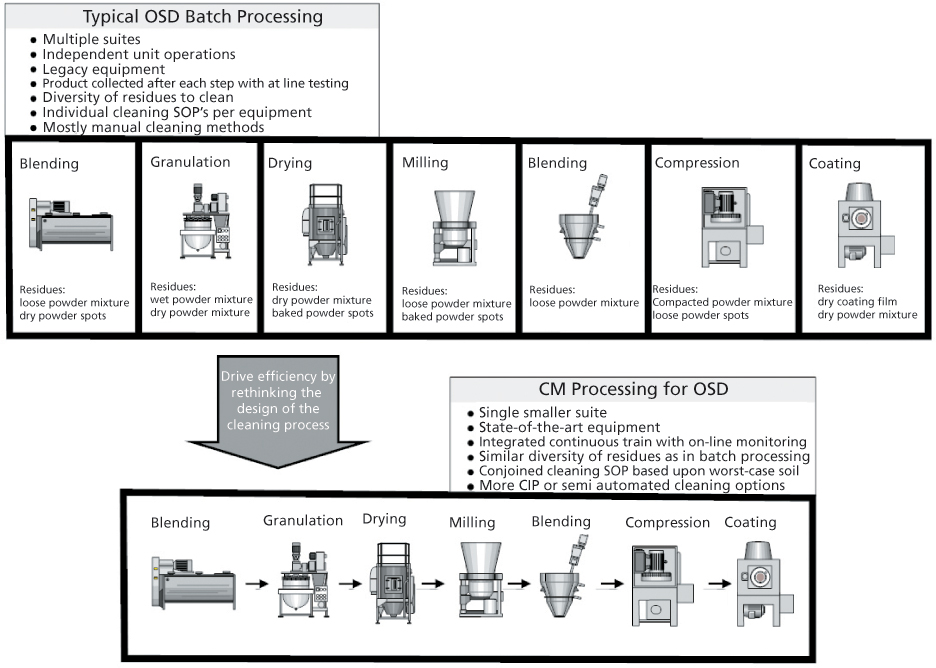 sanitation standard operating procedures example