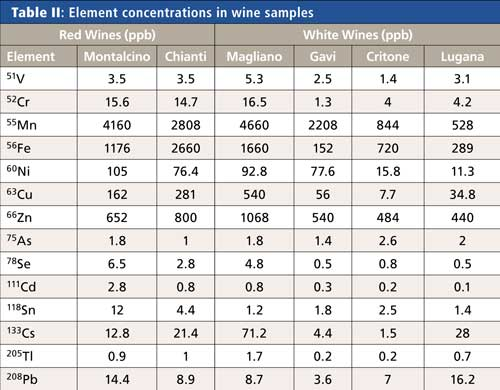 Determination Of Contaminants In Wine Using An Icp Ms Technique