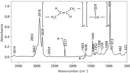 The Infrared Spectroscopy Of Alkenes Spectroscopy