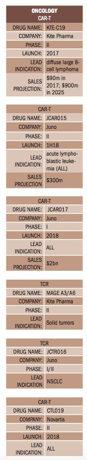 Pharm Exec S 2017 Pipeline Report Pharmaceutical Executive