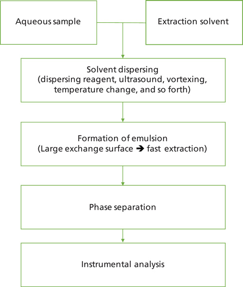 Microextraction and Its Application to Forensic Toxicology