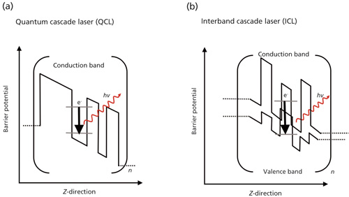 next generation mid infrared chemical and biological sensors  figure 1 simplified scheme of the band structure in (a) a quantum cascade laser (qcl) and (b) an interband cascade laser for n periodically stacked layers