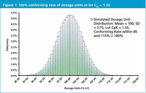 Establishing Acceptance Limits for Uniformity of Dosage