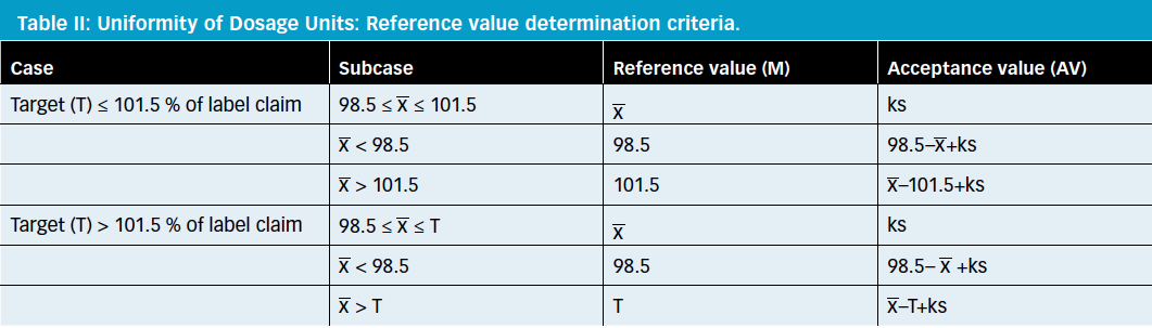 Establishing Acceptance Limits for Uniformity of Dosage