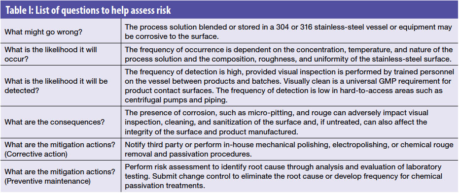 A Risk Based Approach To Stainless Steel Equipment