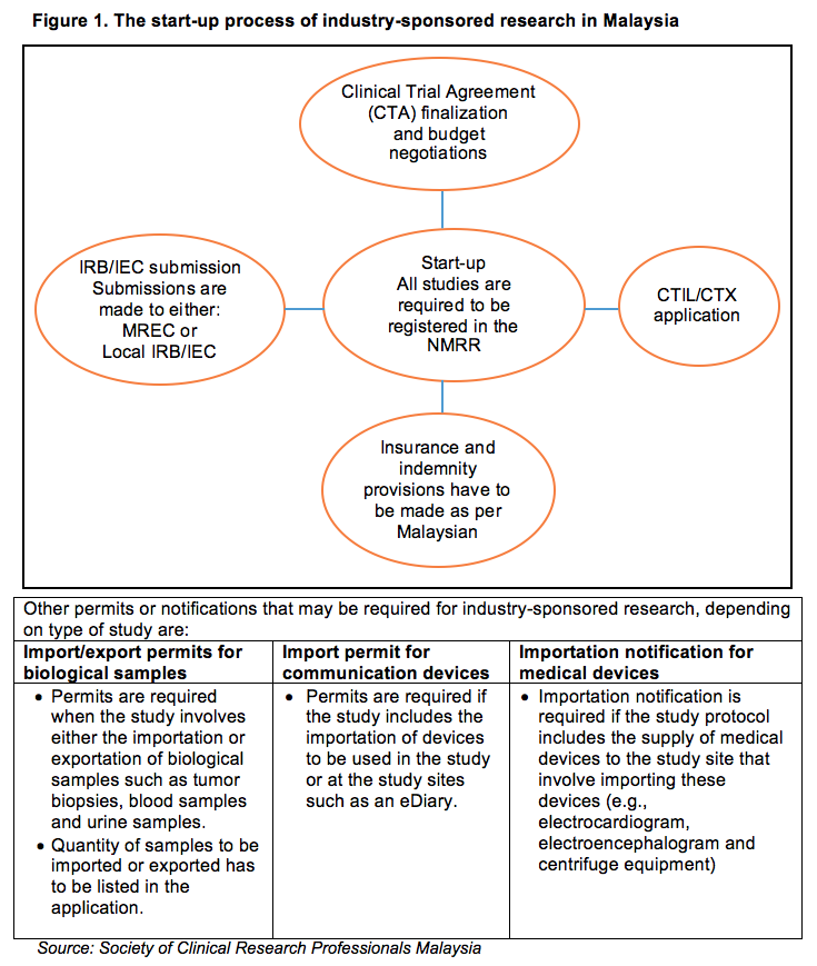 Malaysias Clinical Research Ecosystem Applied Clinical Trials