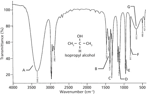 Alcoholsthe Rest Of The Story Spectroscopy
