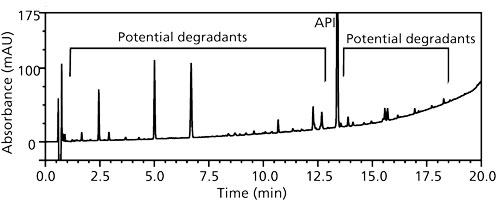Mitigating the Effect of Surfactants in Sample Preparation