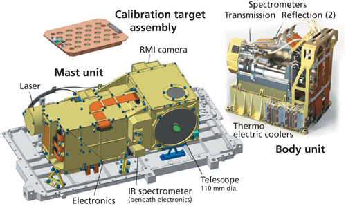 The SuperCam Remote Sensing Instrument Suite for the Mars