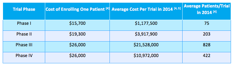 Key cost drivers of pharmaceutical clinical trials in the ...
