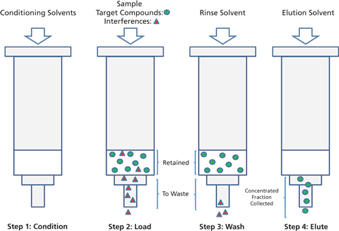 Solid-Phase Extraction for the Preparation of Aqueous Sample