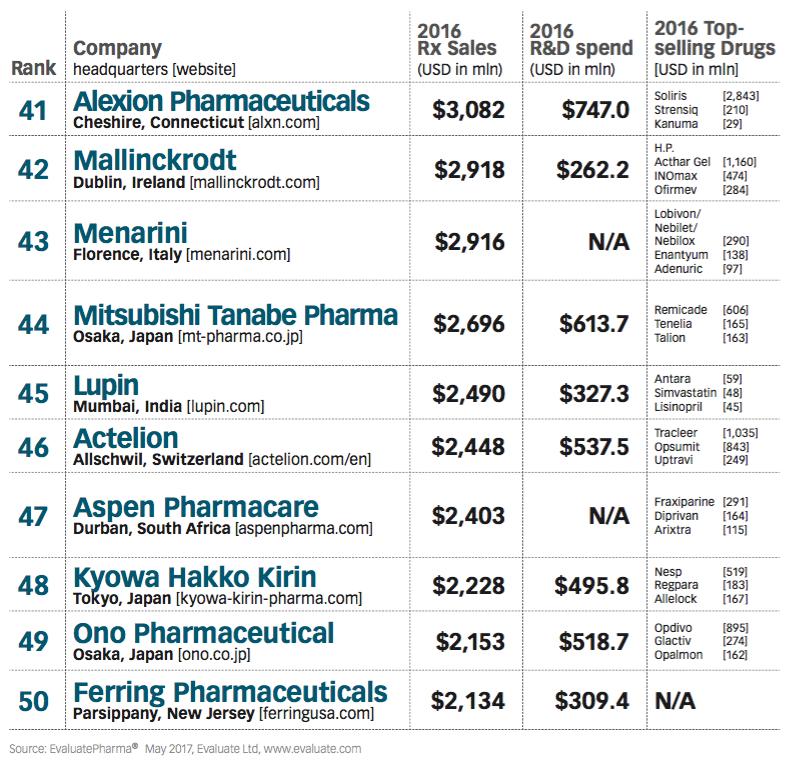 Top 50 Global Pharma Companies 2017 Pharmaceutical - oukas info