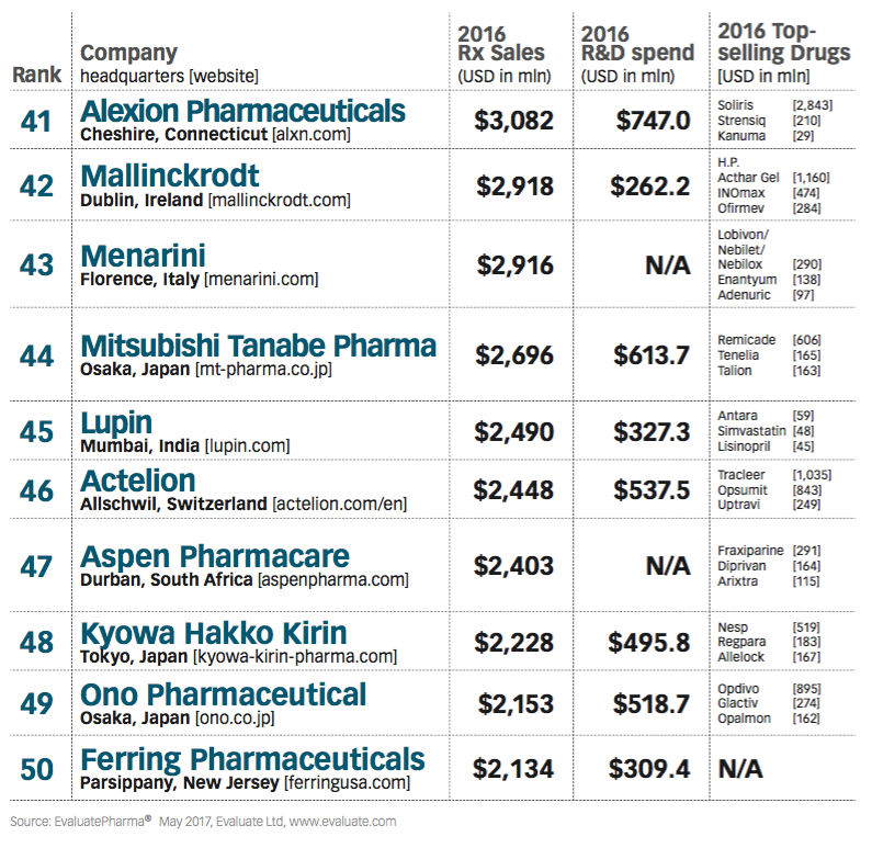 Pharm Exec's Top 50 Companies 2017   Pharmaceutical Executive