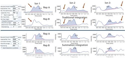 Utility of the Summation Chromatographic Peak Integration Function