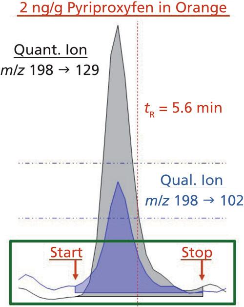 Utility of the Summation Chromatographic Peak Integration