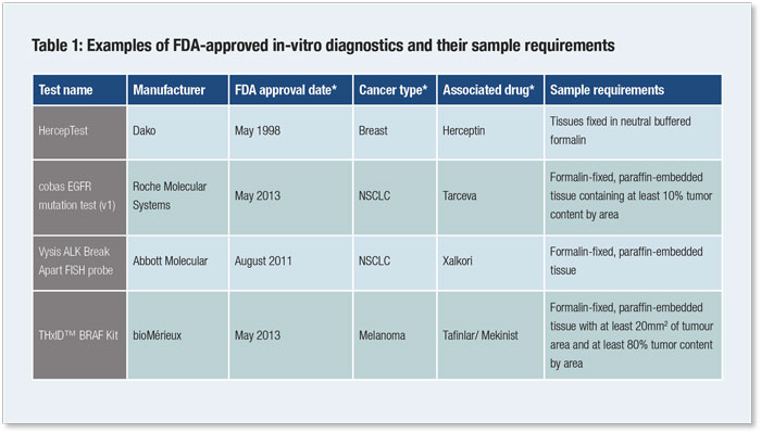 New Biomarker Panel Could Accelerate >> The Coming Revolution In Oncology Biomarker Testing Pharmaceutical