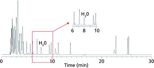 Measuring Water: The Expanding Role of Gas Chromatography | LCGC