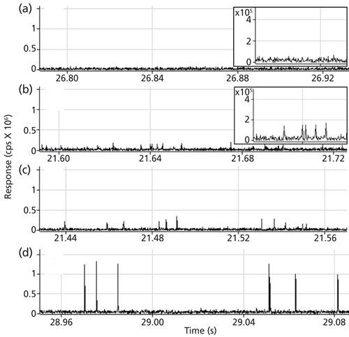 Accurate Measurement of Ultrafine Silica Nanoparticles Using