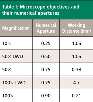 The Effect of Microscope Objectives on the Raman Spectra of