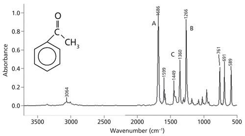 The Carbonyl Group, Part I: Introduction | SpectroscopyMethyl Ketone Ir