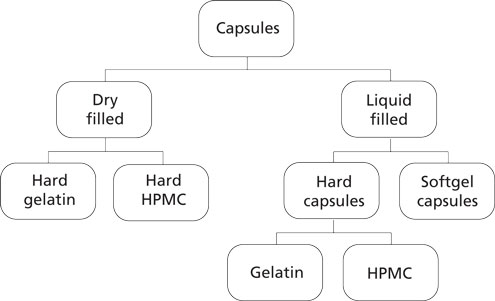 pharmaceutical classification