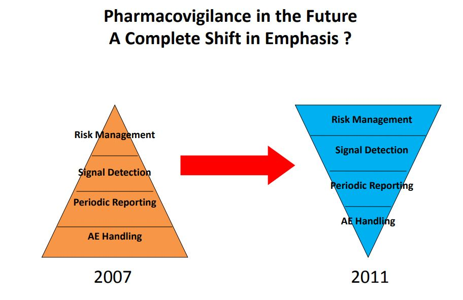 The Shifting Perspectives on Pharmacovigilance in Europe