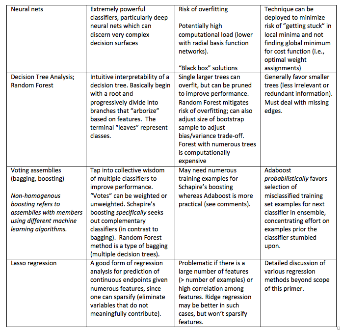 Machine learning modeling and predictive analytics key principles sahner table 1 contdg fandeluxe Images