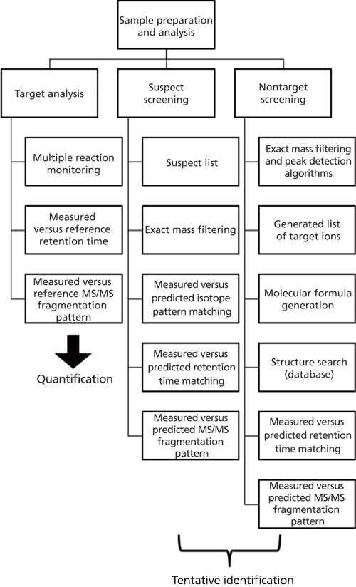 Evaluating Substance Use via Wastewater Analysis: An