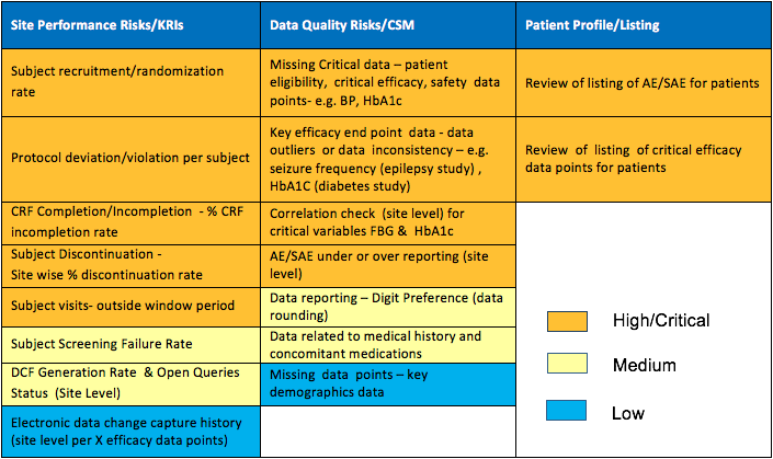 Study specific monitoring plan