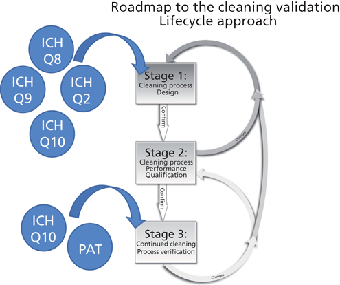 Lifecycle approach