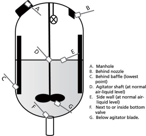 Sampling sites diagram