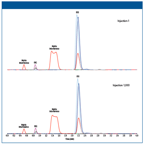 Definitive EtG/EtS LC–MS/MS Analysis: A Rugged 4-Min Method