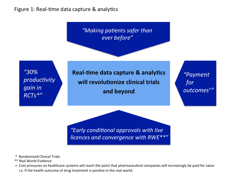 Revolutionizing Clinical Trials Through Real Time Data