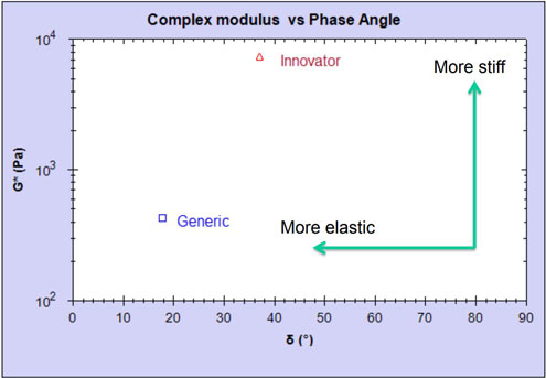 Generic bioequivalence study example
